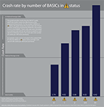 Crash Rate by number of BASICs Prioritized in the SMS Preview
