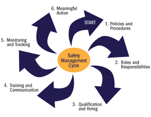 Vizualization of the steps in the Safety Management Cycle