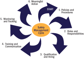 infographic depicting Safety Management Cycle